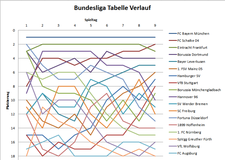 Bundesliga De Tabelle