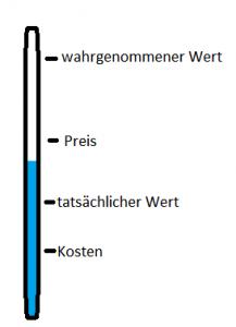 Werte-Thermometer selbst erstellt