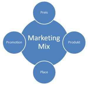 Marketing-Mix Übersicht