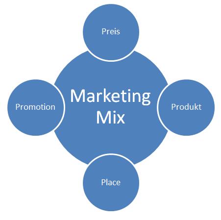 nike marketing communication mix Promotional mix, promotion mix, branding, marketing communications mix,  the marketing communications (or promotional) mix  impersonal, one-way communication.